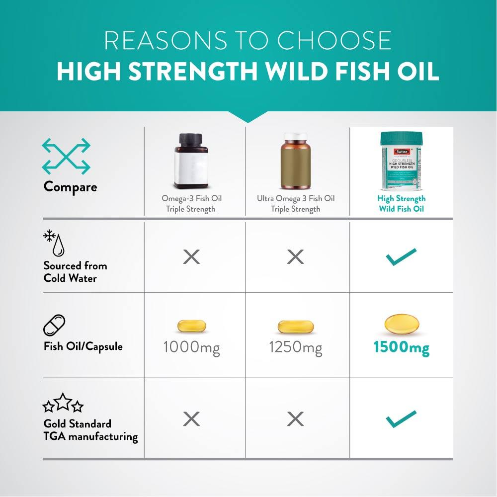 6 - Swisse Ultiboost Odourless High Strength Wild Fish Oil,  90 capsules